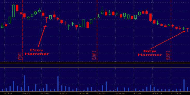Example 2 - Hammer Trading Setup