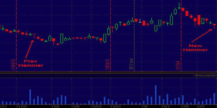 Example 3 - Hammer Trading Setup