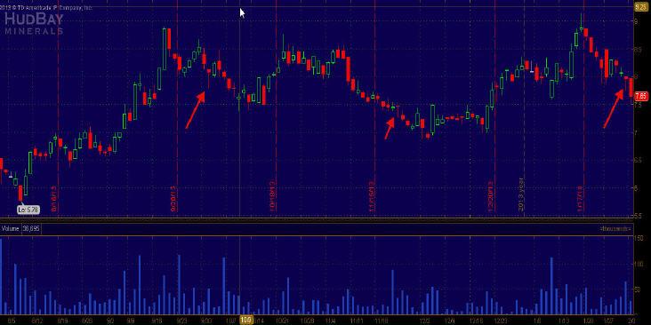 Hammer Trading Setups - Full Chart